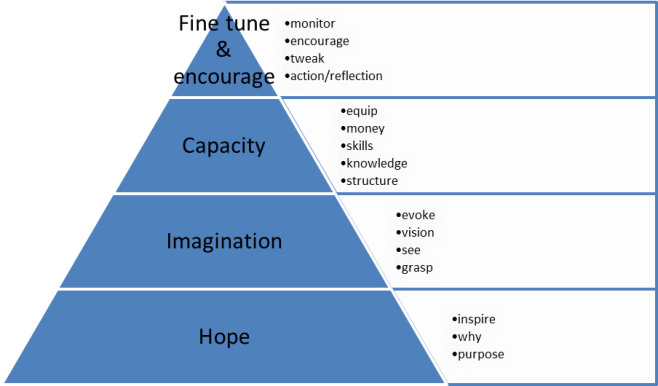scotts hierarchy of change v2